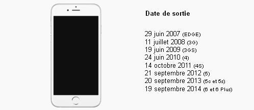 date de sortie iPhone